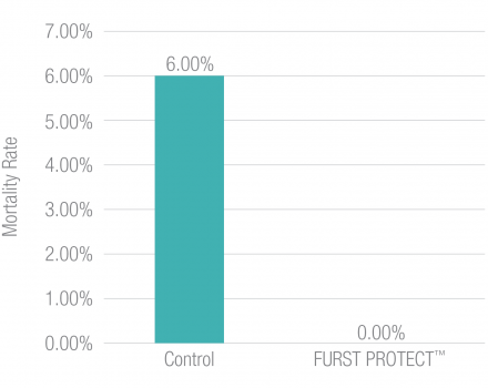 Furst Protect Reduced Mortality