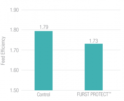 Furst Protect Improved Feed Efficiency