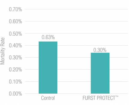 Furst Protect Lower Mortality